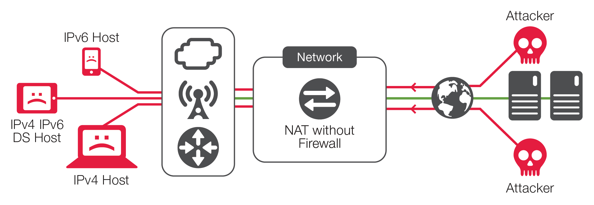 The Myth of Network Address Translation as Security