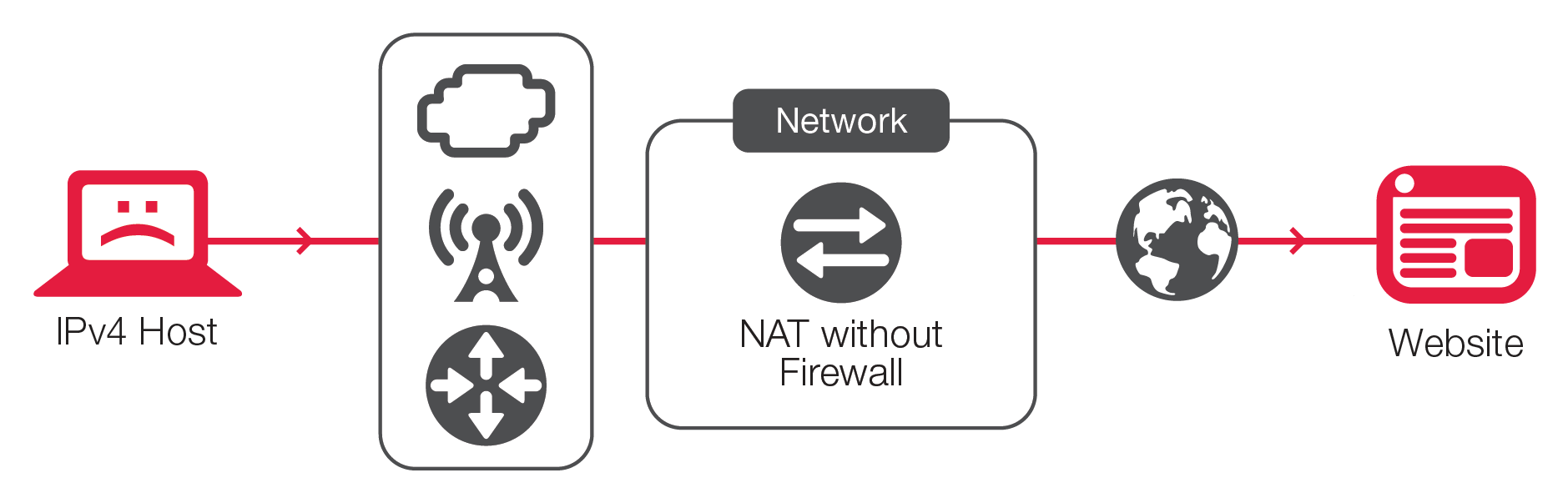 Stateful NAT provides no protection for willing or unwilling internal hosts, which may by used by botnets to attack the network or external targets