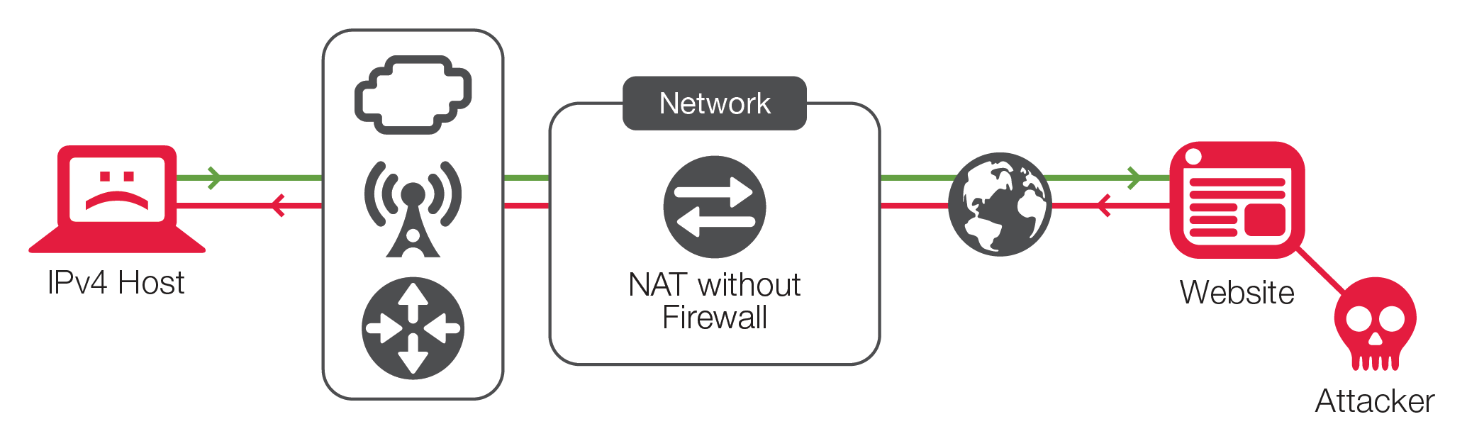 Even for IPv4 hosts, modern attacks frequently can compromise a NAT device in the path