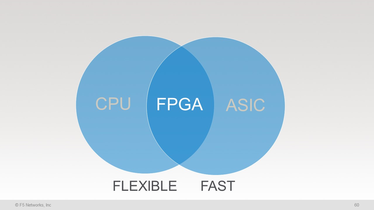 Figure 2: CPU, ASIC, and FPGA advantages