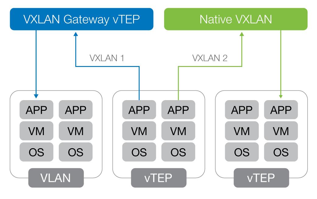 VXLAN and the BIG-IP Platform