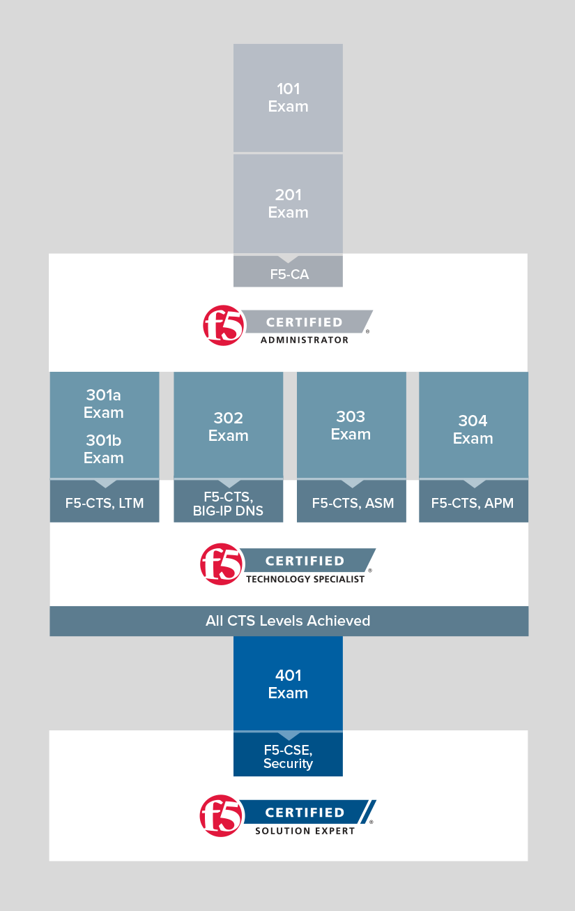 F5 certification levels and paths