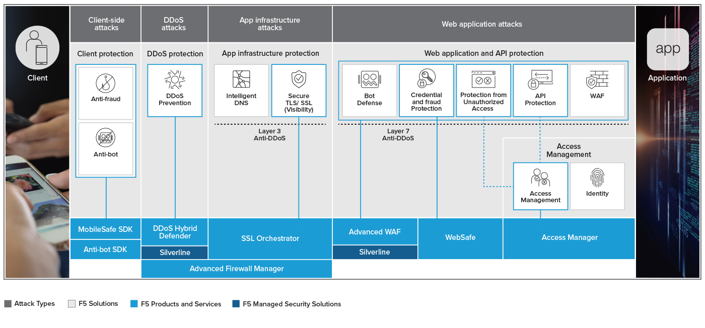 Application Security Solutions From F5 Database And Protection Across The App Stack