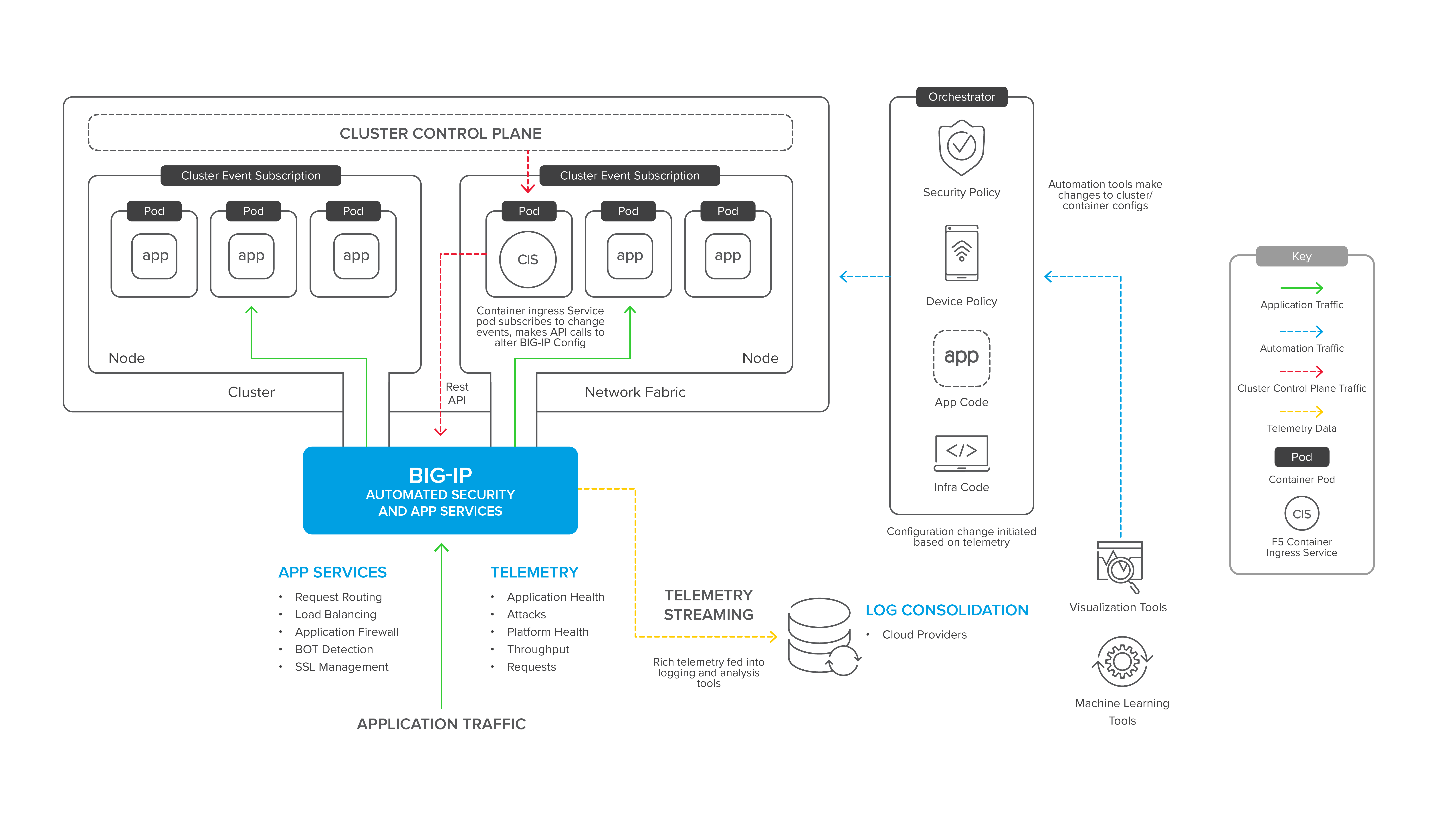 Containerized Application Integration   F5