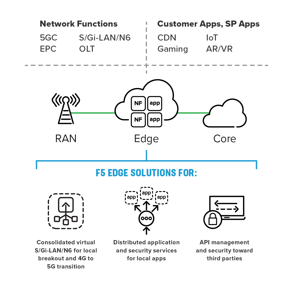 F5 edge infrastructure enablement efficiently combines VNFs and app delivery in the distributed telco cloud.