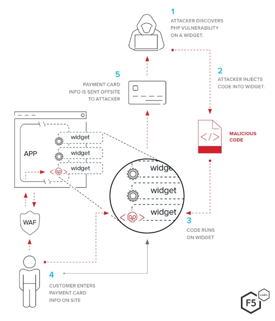 Application Protection Report 2019, Episode 3: Web Injection Attacks