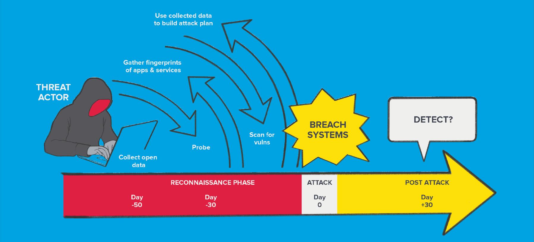 Using F5 Labs Application Threat Intelligence